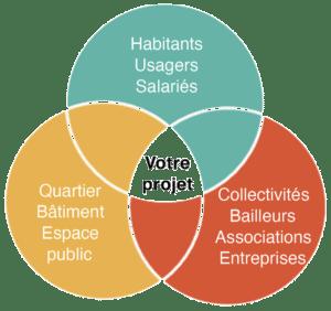 Schéma de votre projet