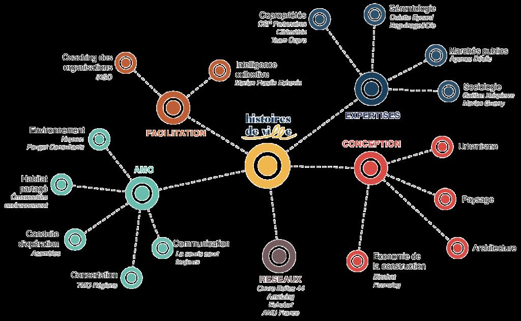 Schéma des partenaires